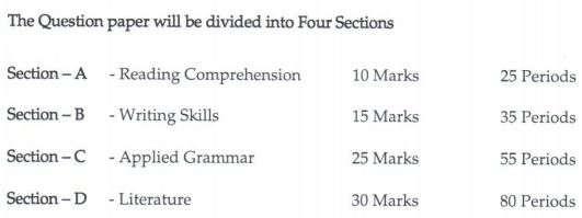 Class 10 Sanskrit Exam Pattern